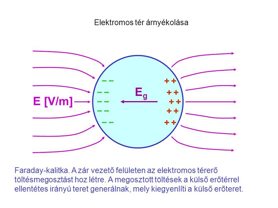 Faraday-kalitka. A zár vezető felületen az elektromos térerő töltésmegosztást hoz létre.