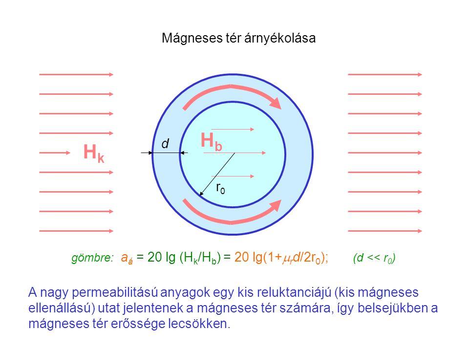 A nagy permeabilitású anyagok egy kis reluktanciájú (kis mágneses ellenállású) utat jelentenek a mágneses tér számára, így belsejükben a mágneses tér erőssége lecsökken.
