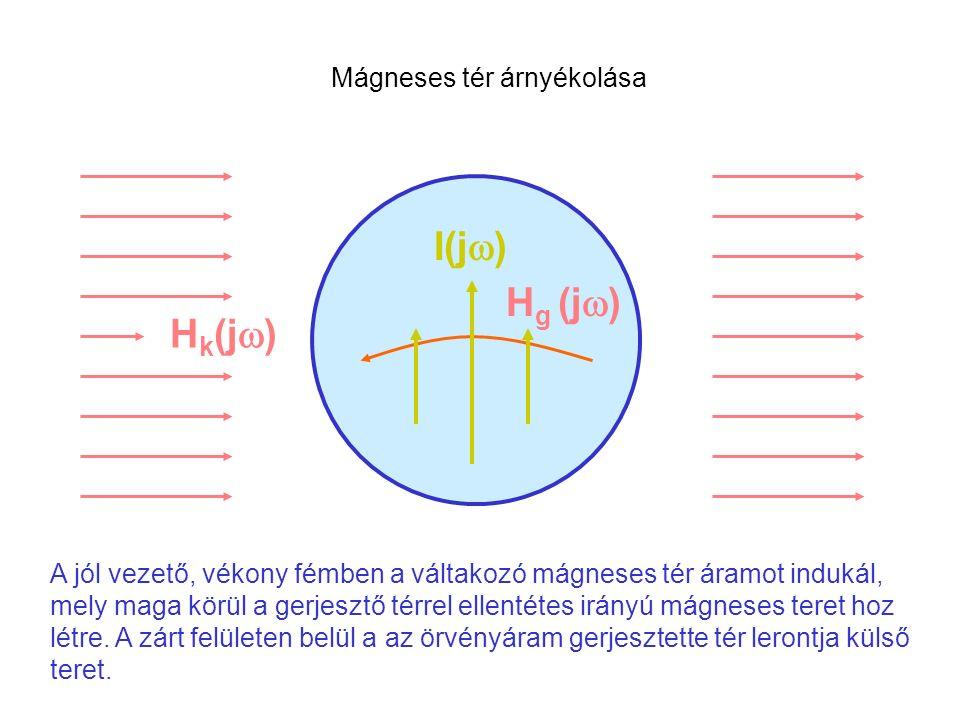 A jól vezető, vékony fémben a váltakozó mágneses tér áramot indukál, mely maga körül a gerjesztő térrel ellentétes irányú mágneses teret hoz létre.