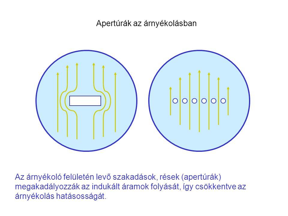 Az árnyékoló felületén levő szakadások, rések (apertúrák) megakadályozzák az indukált áramok folyását, így csökkentve az árnyékolás hatásosságát. Aper