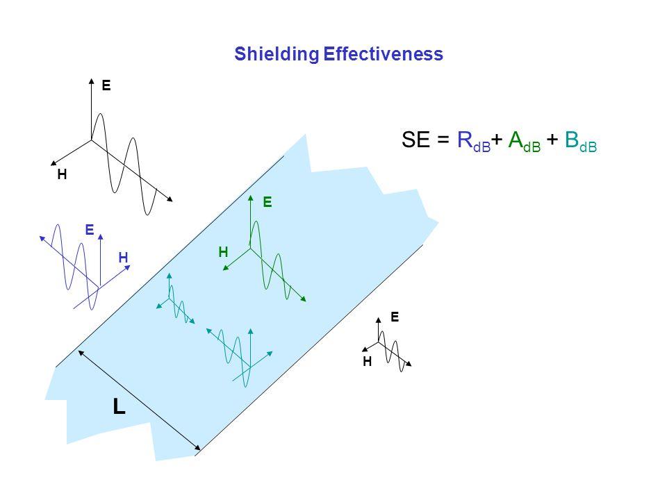 L Shielding Effectiveness E H E H H E E H SE =R dB + A dB + B dB
