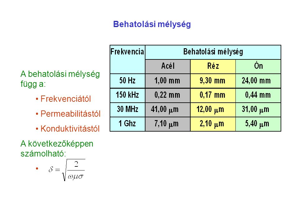 A behatolási mélység függ a: Frekvenciától Permeabilitástól Konduktivitástól A következőképpen számolható: Behatolási mélység