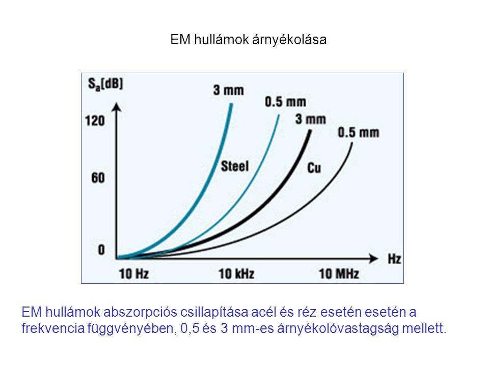 EM hullámok abszorpciós csillapítása acél és réz esetén esetén a frekvencia függvényében, 0,5 és 3 mm-es árnyékolóvastagság mellett.