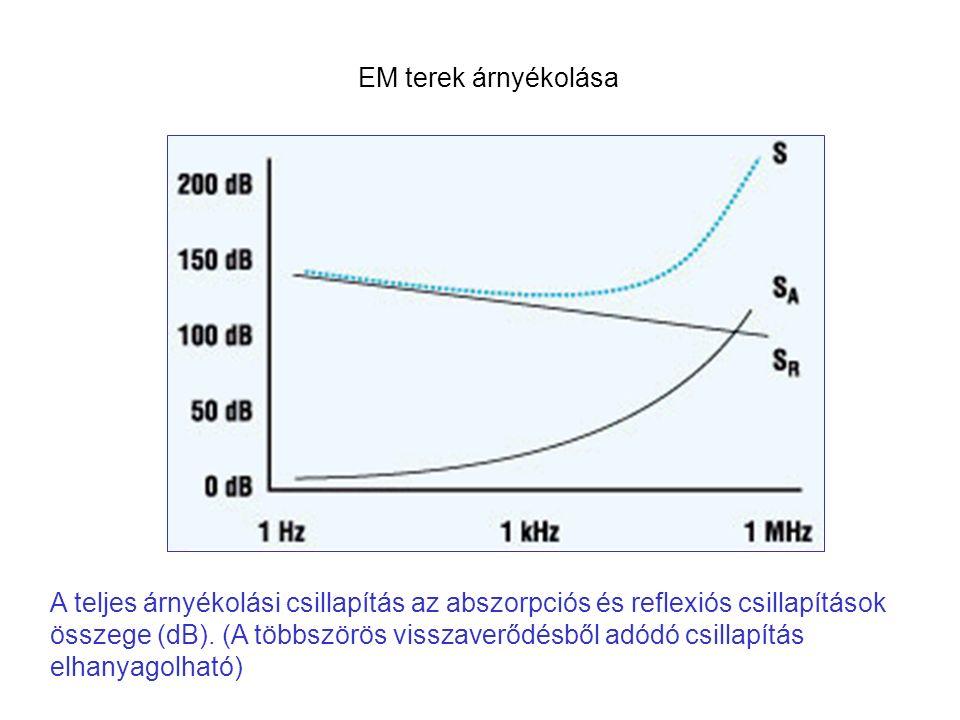 A teljes árnyékolási csillapítás az abszorpciós és reflexiós csillapítások összege (dB). (A többszörös visszaverődésből adódó csillapítás elhanyagolha