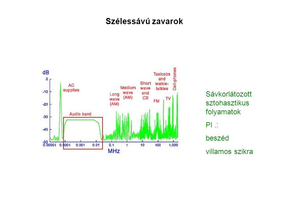 Szélessávú zavarok Sávkorlátozott sztohasztikus folyamatok Pl.: beszéd villamos szikra