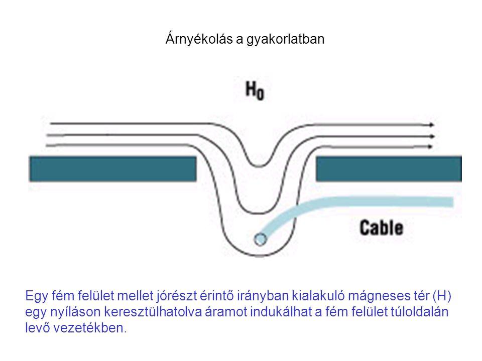 Egy fém felület mellet jórészt érintő irányban kialakuló mágneses tér (H) egy nyíláson keresztülhatolva áramot indukálhat a fém felület túloldalán levő vezetékben.