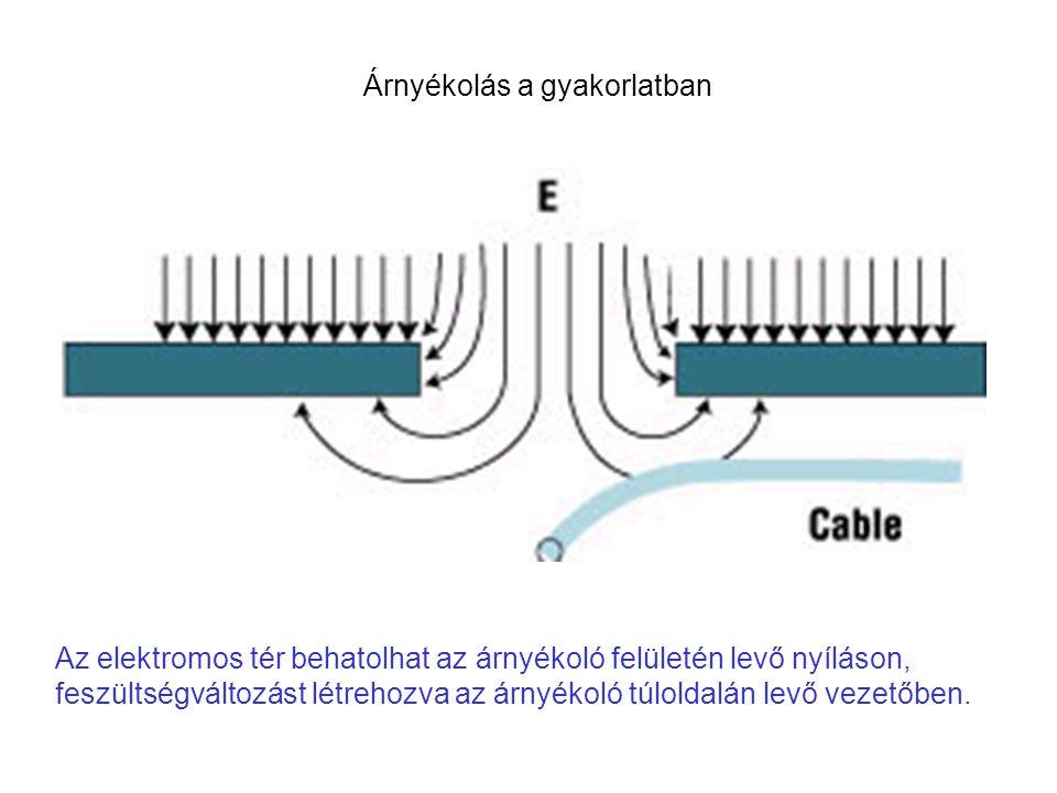 Az elektromos tér behatolhat az árnyékoló felületén levő nyíláson, feszültségváltozást létrehozva az árnyékoló túloldalán levő vezetőben.