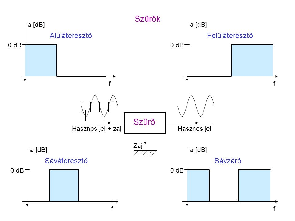 Szűrők Szűrő f 0 dB a [dB] Aluláteresztő a [dB] 0 dB f Felüláteresztő f a [dB] 0 dB Sáváteresztő a [dB] 0 dB f Sávzáró Hasznos jel + zajHasznos jel Zaj