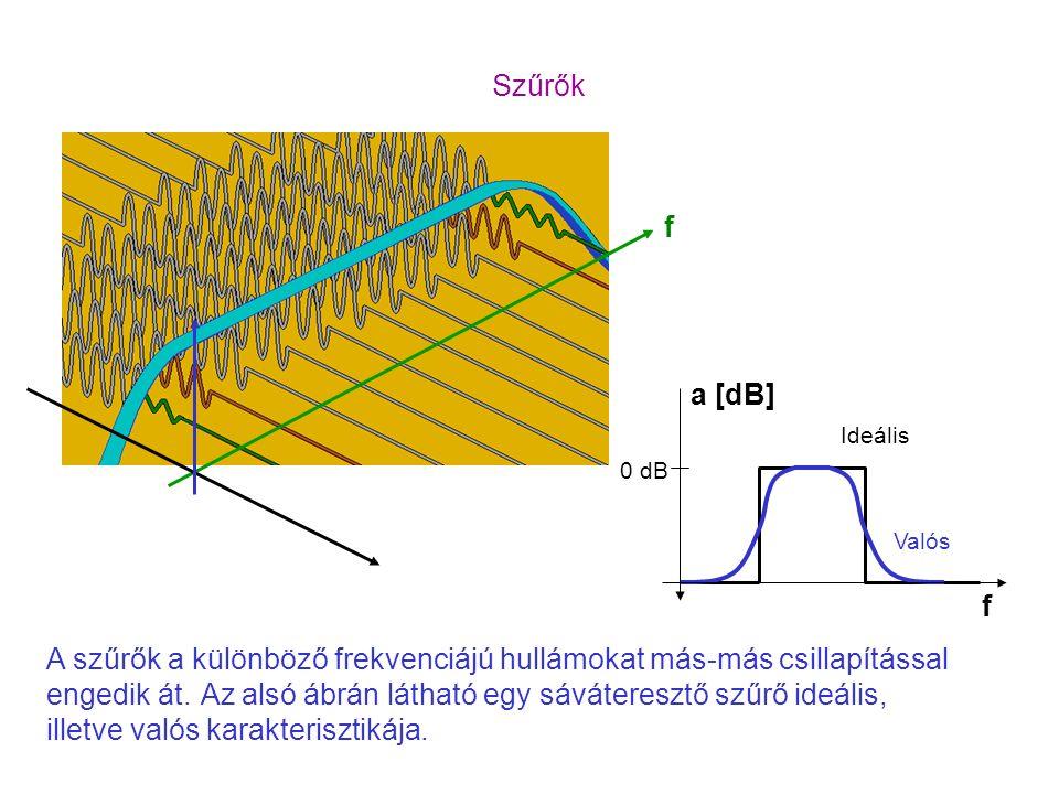 A szűrők a különböző frekvenciájú hullámokat más-más csillapítással engedik át. Szűrők f Az alsó ábrán látható egy sáváteresztő szűrő ideális, illetve