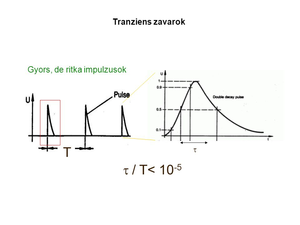 Tranziens zavarok T  / T< 10 -5 Gyors, de ritka impulzusok 