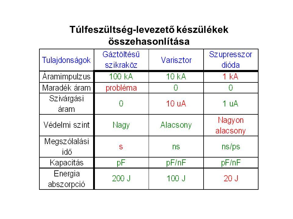 Túlfeszültség-levezető készülékek összehasonlítása