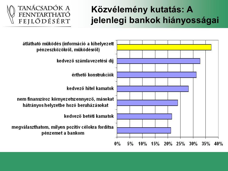 Közvélemény kutatás: A jelenlegi bankok hiányosságai