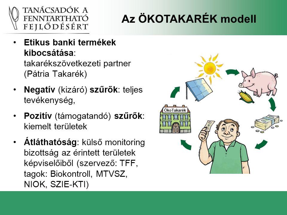 Etikus banki termékek kibocsátása: takarékszövetkezeti partner (Pátria Takarék) Negatív (kizáró) szűrők: teljes tevékenység, Pozitív (támogatandó) szű