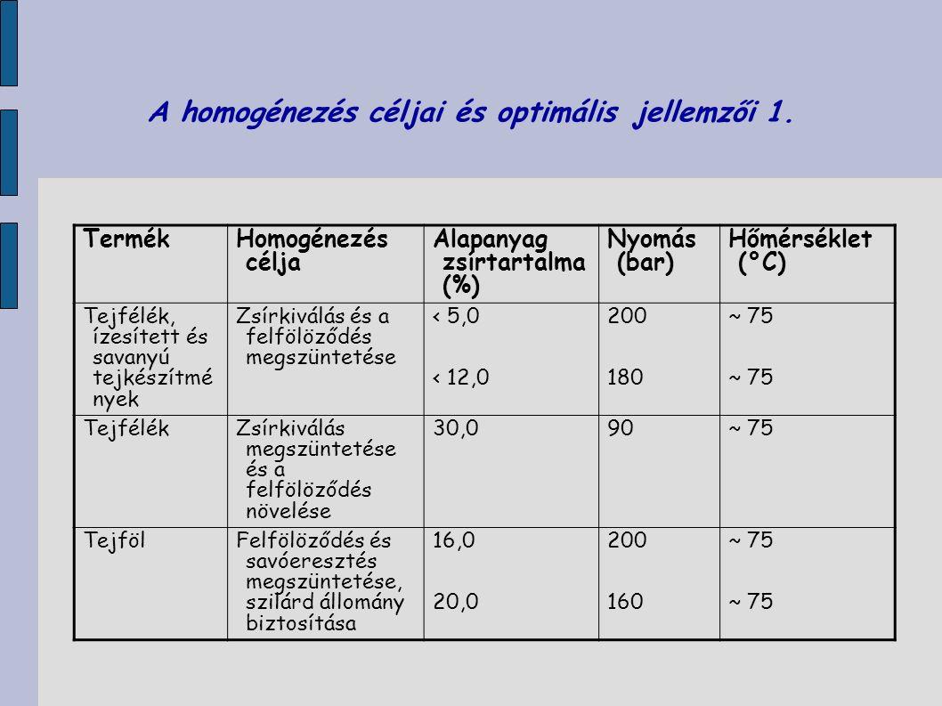 A homogénezés céljai és optimális jellemzői 1. Termék Homogénezés célja Alapanyag zsírtartalma (%) Nyomás (bar) Hőmérséklet (°C) Tejfélék, ízesített é