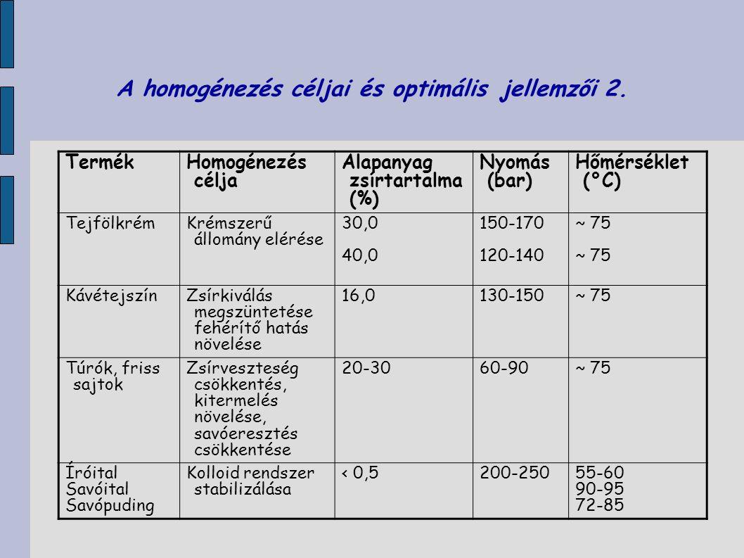 A homogénezés céljai és optimális jellemzői 2. Termék Homogénezés célja Alapanyag zsírtartalma (%) Nyomás (bar) Hőmérséklet (°C) Tejfölkrém Krémszerű