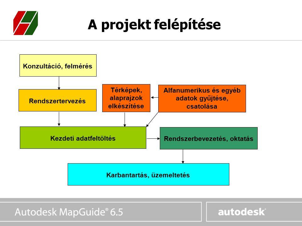 A projekt felépítése Konzultáció, felmérés Rendszertervezés Kezdeti adatfeltöltés Térképek, alaprajzok elkészítése Rendszerbevezetés, oktatás Alfanumerikus és egyéb adatok gyűjtése, csatolása Karbantartás, üzemeltetés