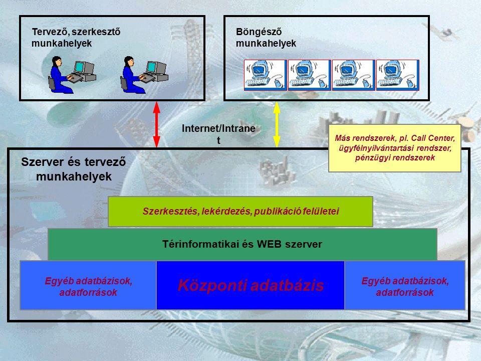 Szerver és tervező munkahelyek Térinformatikai és WEB szerver Központi adatbázis Internet/Intrane t Szerkesztés, lekérdezés, publikáció felületei Tervező, szerkesztő munkahelyek Böngésző munkahelyek Egyéb adatbázisok, adatforrások Egyéb adatbázisok, adatforrások Más rendszerek, pl.