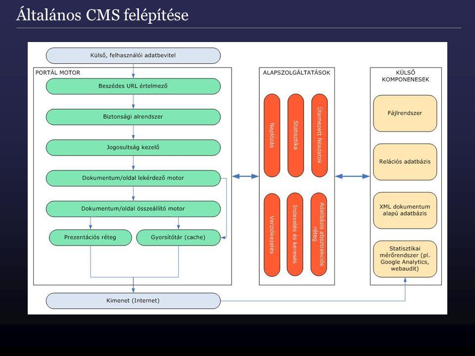 Általános CMS felépítése