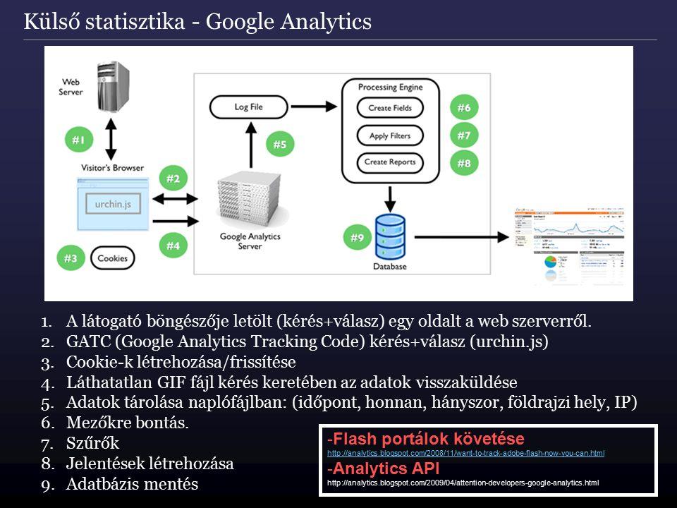 Külső statisztika - Google Analytics 1.A látogató böngészője letölt (kérés+válasz) egy oldalt a web szerverről. 2.GATC (Google Analytics Tracking Code