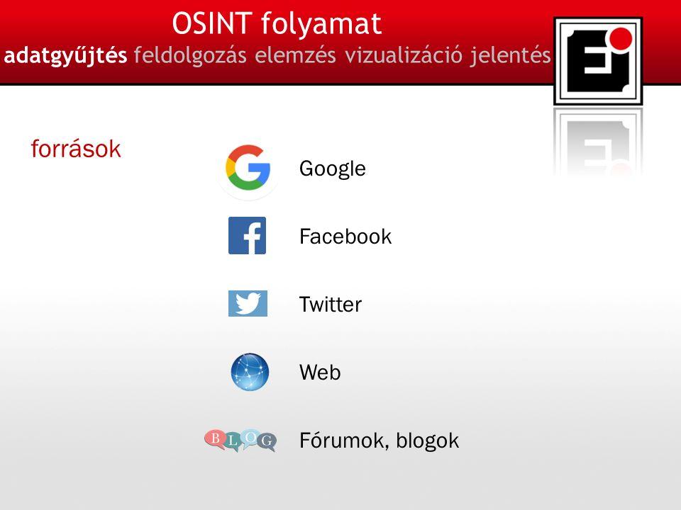 11 OSINT folyamat adatgyűjtés feldolgozás elemzés vizualizáció jelentés Google Facebook Twitter Web Fórumok, blogok források