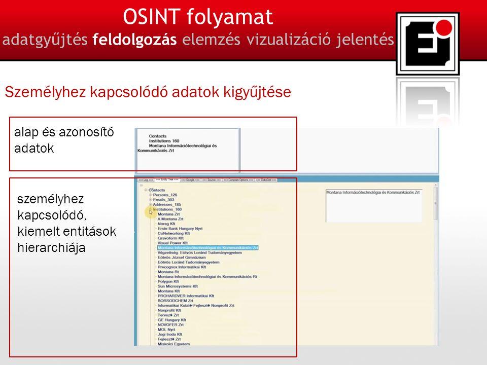 14 OSINT folyamat adatgyűjtés feldolgozás elemzés vizualizáció jelentés Személyhez kapcsolódó adatok kigyűjtése alap és azonosító adatok személyhez kapcsolódó, kiemelt entitások hierarchiája