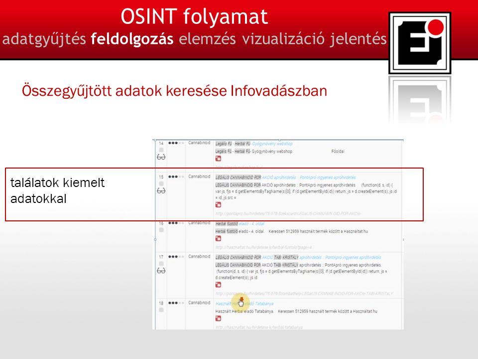 15 OSINT folyamat adatgyűjtés feldolgozás elemzés vizualizáció jelentés Összegyűjtött adatok keresése Infovadászban találatok kiemelt adatokkal