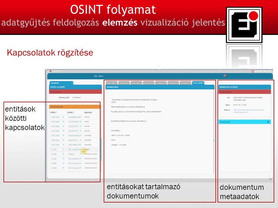 18 OSINT folyamat adatgyűjtés feldolgozás elemzés vizualizáció jelentés Kapcsolatok rögzítése entitások közötti kapcsolatok entitásokat tartalmazó dokumentumok dokumentum metaadatok