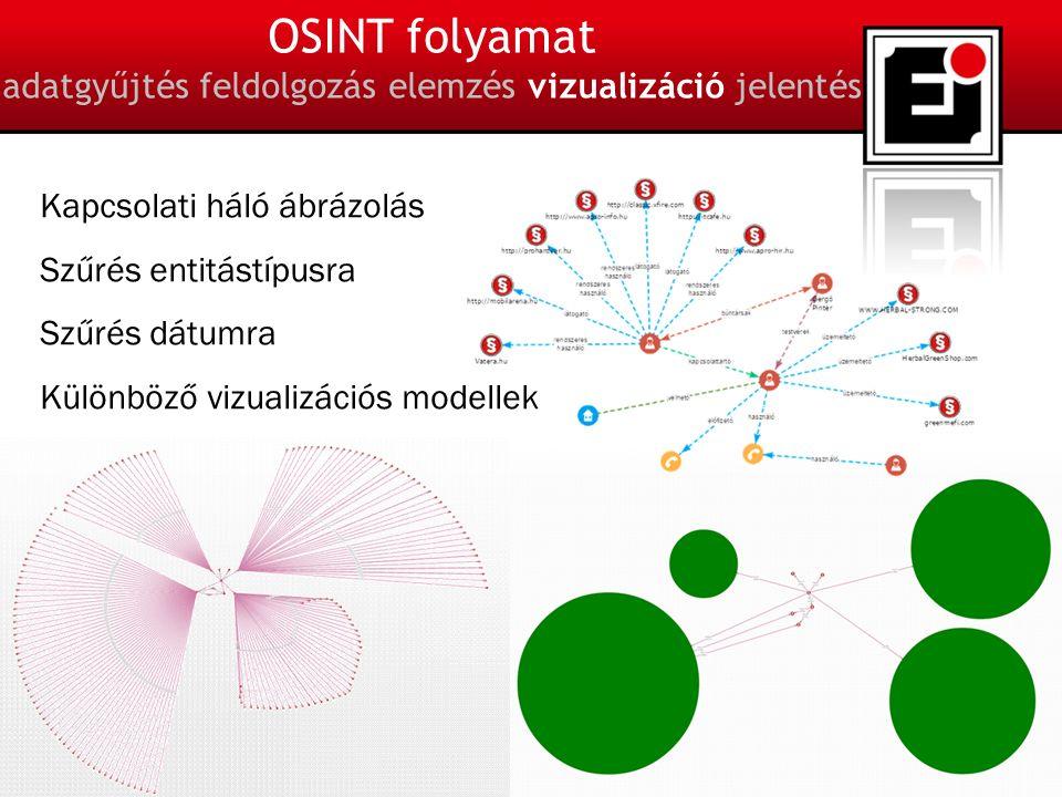 19 OSINT folyamat adatgyűjtés feldolgozás elemzés vizualizáció jelentés Kapcsolati háló ábrázolás Szűrés entitástípusra Szűrés dátumra Különböző vizualizációs modellek