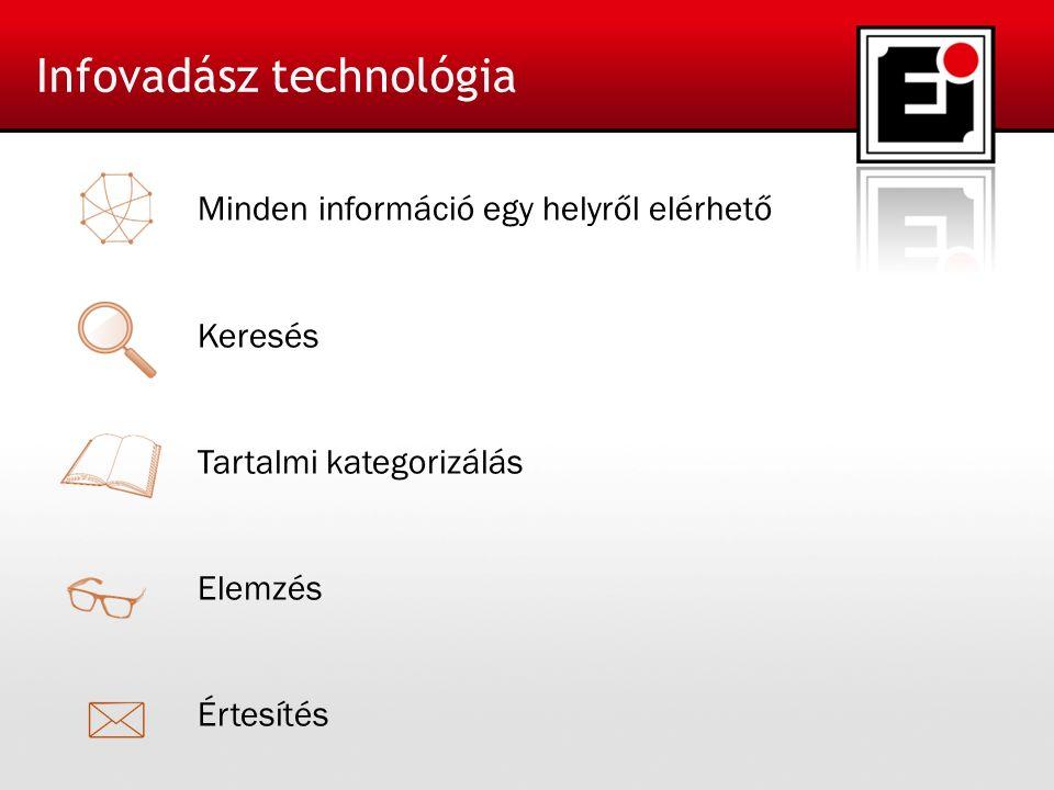 Minden információ egy helyről elérhető Keresés Tartalmi kategorizálás Elemzés Értesítés Infovadász technológia