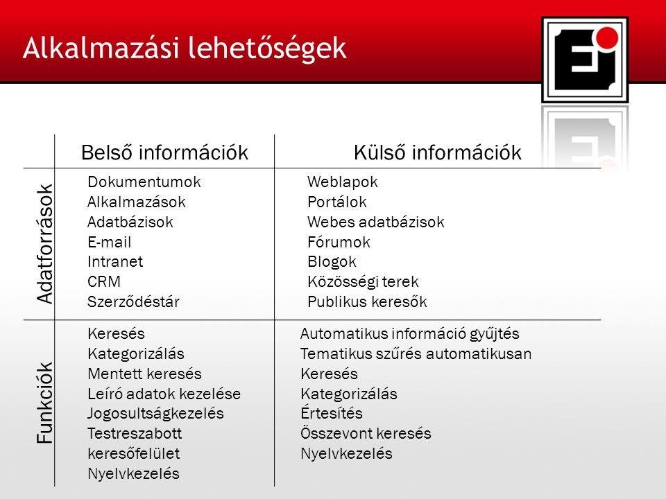 Alkalmazási lehetőségek Belső információkKülső információk Adatforrások Dokumentumok Alkalmazások Adatbázisok E-mail Intranet CRM Szerződéstár Weblapok Portálok Webes adatbázisok Fórumok Blogok Közösségi terek Publikus keresők Funkciók Keresés Kategorizálás Mentett keresés Leíró adatok kezelése Jogosultságkezelés Testreszabott keresőfelület Nyelvkezelés Automatikus információ gyűjtés Tematikus szűrés automatikusan Keresés Kategorizálás Értesítés Összevont keresés Nyelvkezelés