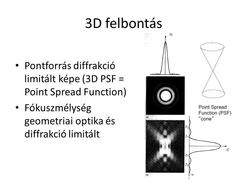 3D felbontás Pontforrás diffrakció limitált képe (3D PSF = Point Spread Function) Fókuszmélység geometriai optika és diffrakció limitált
