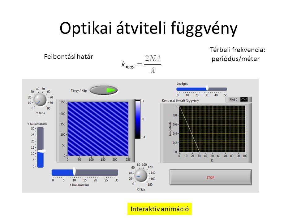 Optikai átviteli függvény Felbontási határ Térbeli frekvencia: periódus/méter Interaktív animáció