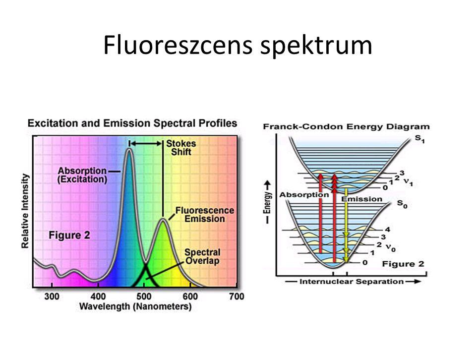 Fluoreszcens spektrum