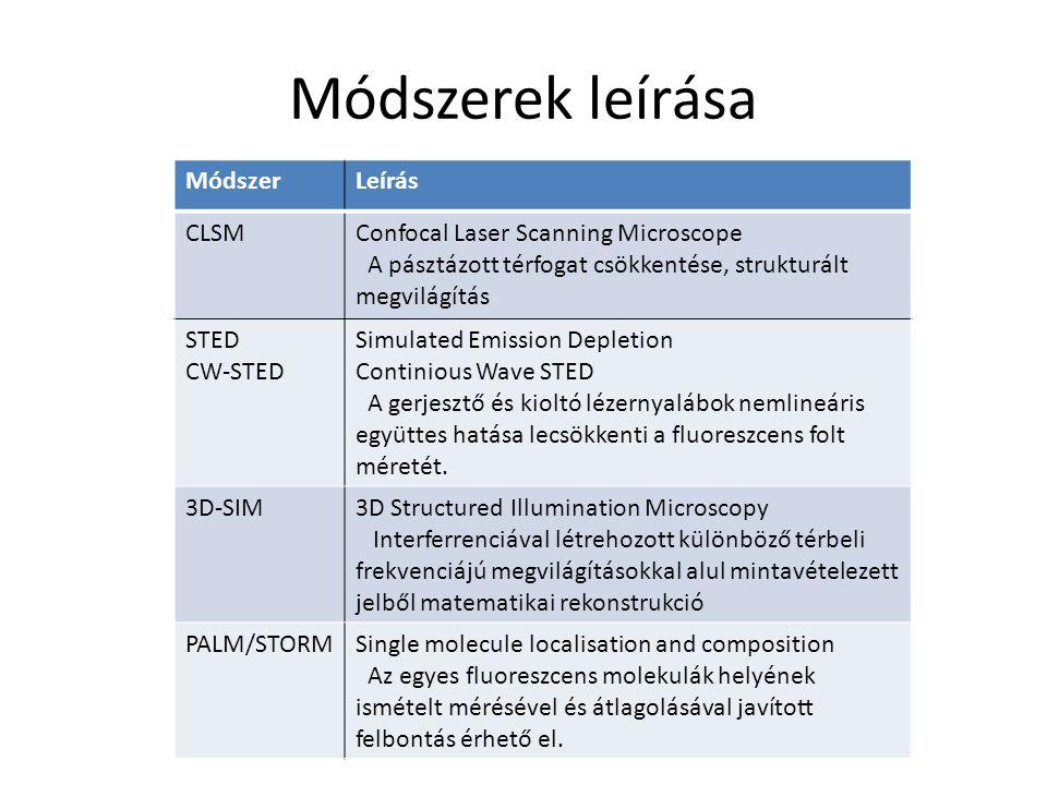 Módszerek leírása MódszerLeírás CLSMConfocal Laser Scanning Microscope A pásztázott térfogat csökkentése, strukturált megvilágítás STED CW-STED Simula