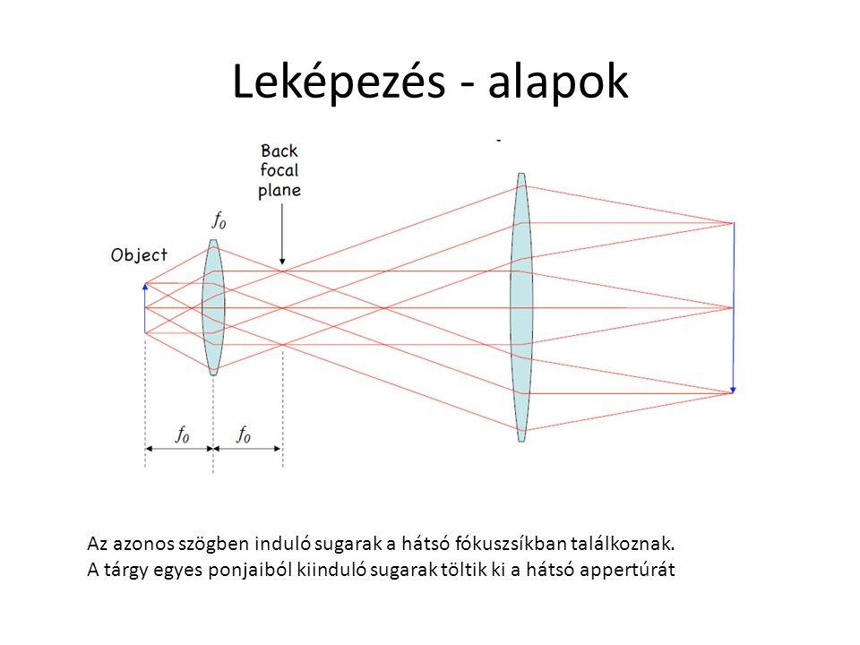 Leképezés - alapok Az azonos szögben induló sugarak a hátsó fókuszsíkban találkoznak. A tárgy egyes ponjaiból kiinduló sugarak töltik ki a hátsó apper