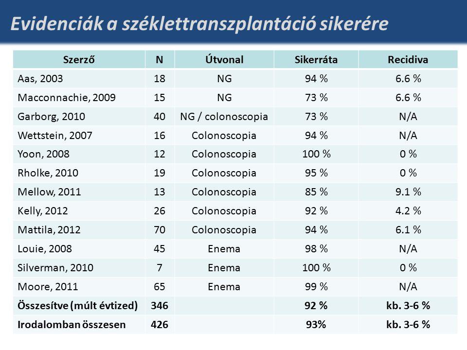 Evidenciák a széklettranszplantáció sikerére SzerzőNÚtvonalSikerrátaRecidiva Aas, 200318NG94 %6.6 % Macconnachie, 200915NG73 %6.6 % Garborg, 201040NG / colonoscopia73 %N/A Wettstein, 200716Colonoscopia94 %N/A Yoon, 200812Colonoscopia100 %0 % Rholke, 201019Colonoscopia95 %0 % Mellow, 201113Colonoscopia85 %9.1 % Kelly, 201226Colonoscopia92 %4.2 % Mattila, 201270Colonoscopia94 %6.1 % Louie, 200845Enema98 %N/A Silverman, 20107Enema100 %0 % Moore, 201165Enema99 %N/A Összesítve (múlt évtized)34692 %kb.
