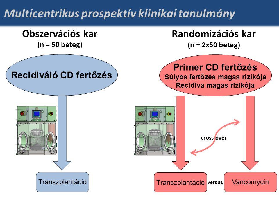 Recidiváló CD fertőzés Transzplantáció Vancomycin versus Multicentrikus prospektív klinikai tanulmány Primer CD fertőzés Súlyos fertőzés magas rizikója Recidiva magas rizikója Obszervációs kar (n = 50 beteg) Randomizációs kar (n = 2x50 beteg) cross-over