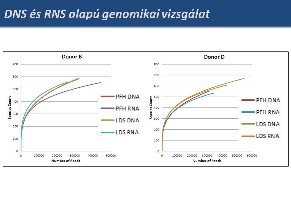 DNS és RNS alapú genomikai vizsgálat