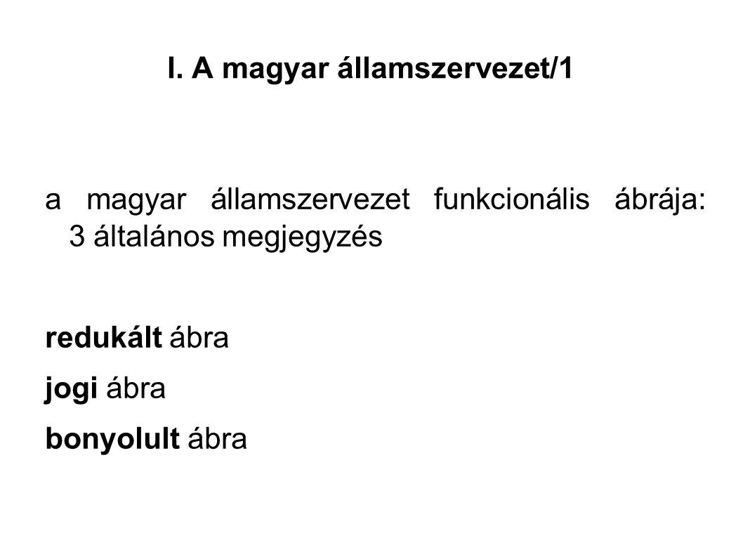 I. A magyar államszervezet/1 a magyar államszervezet funkcionális ábrája: 3 általános megjegyzés redukált ábra jogi ábra bonyolult ábra