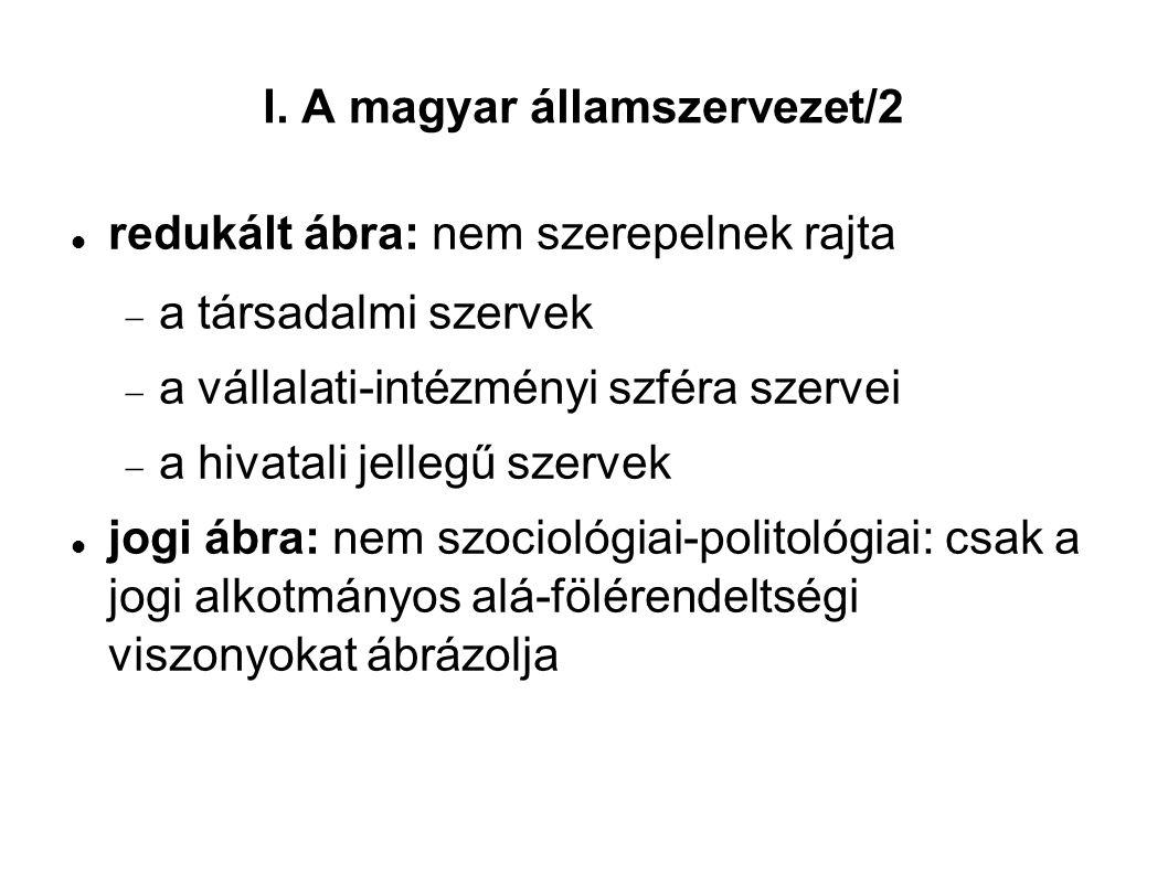 I. A magyar államszervezet/2 redukált ábra: nem szerepelnek rajta  a társadalmi szervek  a vállalati-intézményi szféra szervei  a hivatali jellegű