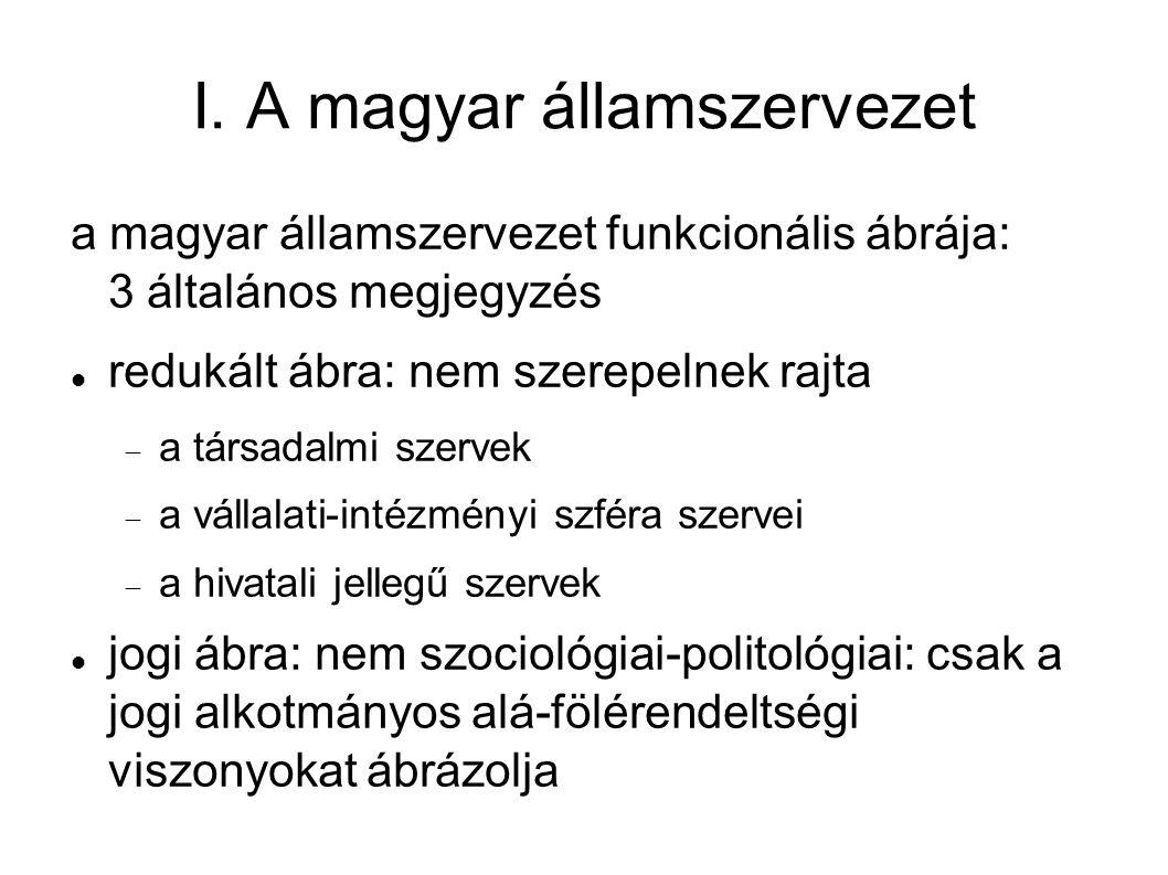 I. A magyar államszervezet a magyar államszervezet funkcionális ábrája: 3 általános megjegyzés redukált ábra: nem szerepelnek rajta  a társadalmi sze