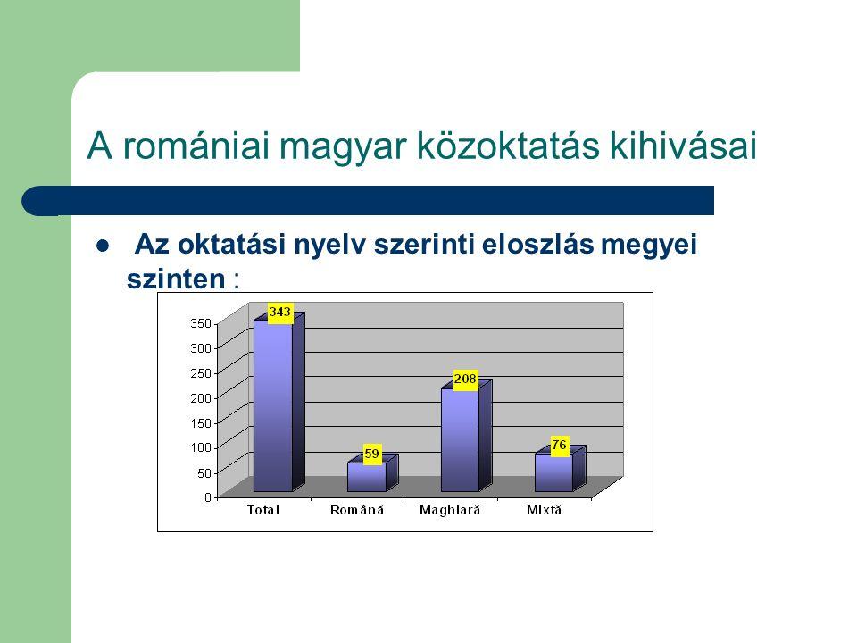 A romániai magyar közoktatás kihivásai Az oktatási nyelv szerinti eloszlás megyei szinten :