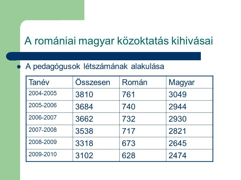 A romániai magyar közoktatás kihivásai A pedagógusok létszámának alakulása TanévÖsszesenRománMagyar 2004-2005 38107613049 2005-2006 36847402944 2006-2