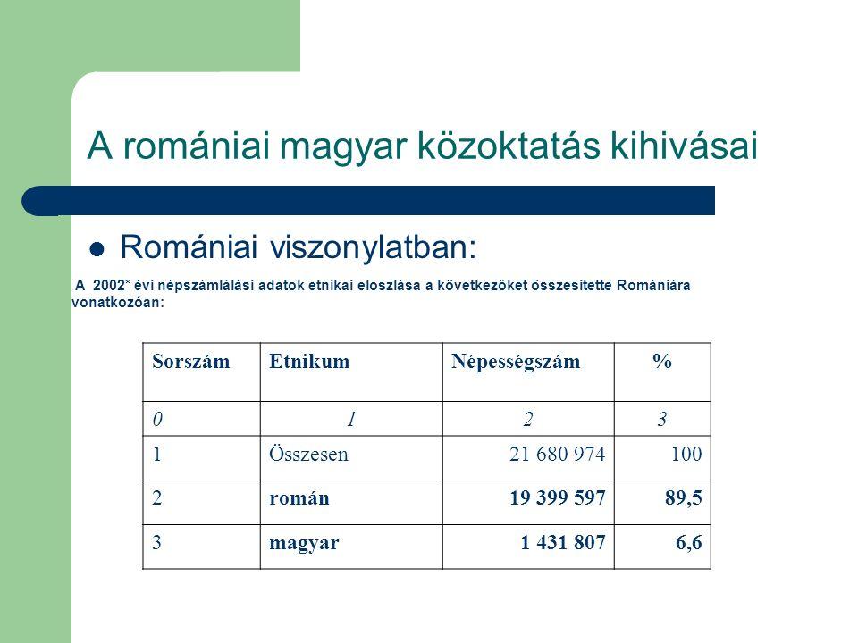 A romániai magyar közoktatás kihivásai Romániai viszonylatban: A 2002* évi népszámlálási adatok etnikai eloszlása a következőket összesitette Romániár