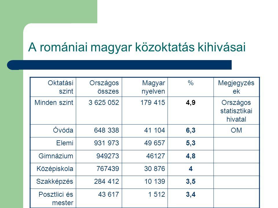 A romániai magyar közoktatás kihivásai B: Intézményrendszer épitéséhez szükség van pedagógusokra Országos összesÓvónőkTanitókTanárok és oktató mesterek Országos összesités 24949135 75555 821157 915 Magyar 11251 4,5% 2 085 5,83% 2 595 4,6% 6 571 4,16%