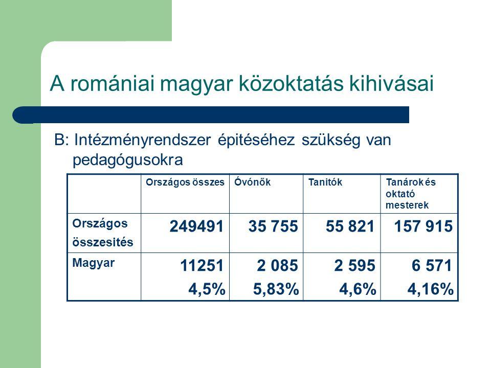 A romániai magyar közoktatás kihivásai Következtetés: Figyelembe véve a magyarul tanulók országos arányát (4,9%), a magyar pedagógusok aránya (4,5%) megfelel az elvárásoknak.