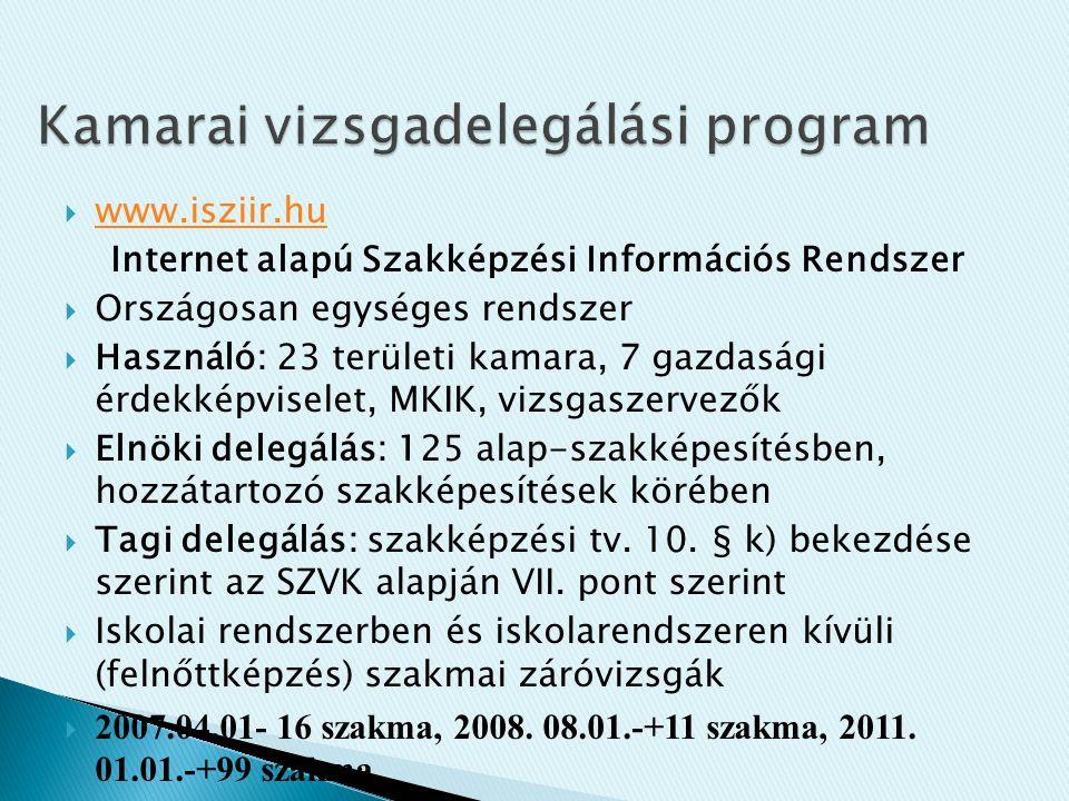  www.isziir.hu www.isziir.hu Internet alapú Szakképzési Információs Rendszer  Országosan egységes rendszer  Használó: 23 területi kamara, 7 gazdasági érdekképviselet, MKIK, vizsgaszervezők  Elnöki delegálás: 125 alap-szakképesítésben, hozzátartozó szakképesítések körében  Tagi delegálás: szakképzési tv.