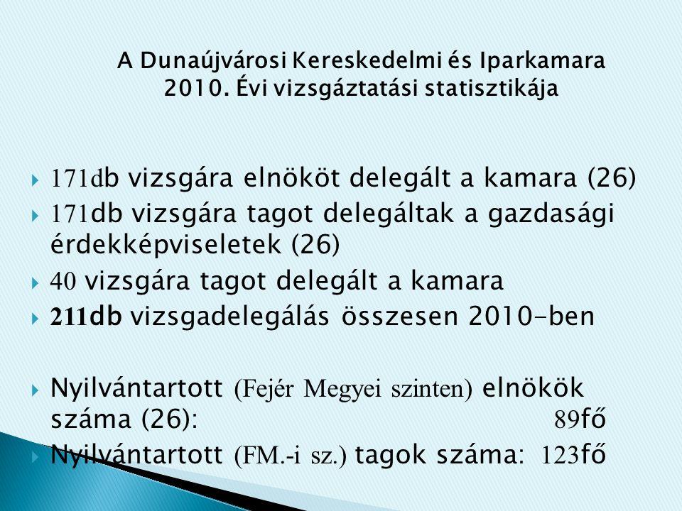  171d b vizsgára elnököt delegált a kamara (26)  171 db vizsgára tagot delegáltak a gazdasági érdekképviseletek (26)  40 vizsgára tagot delegált a kamara  211 db vizsgadelegálás összesen 2010-ben  Nyilvántartott (Fejér Megyei szinten) elnökök száma (26): 89 fő  Nyilvántartott (FM.-i sz.) tagok száma: 123 fő A Dunaújvárosi Kereskedelmi és Iparkamara 2010.