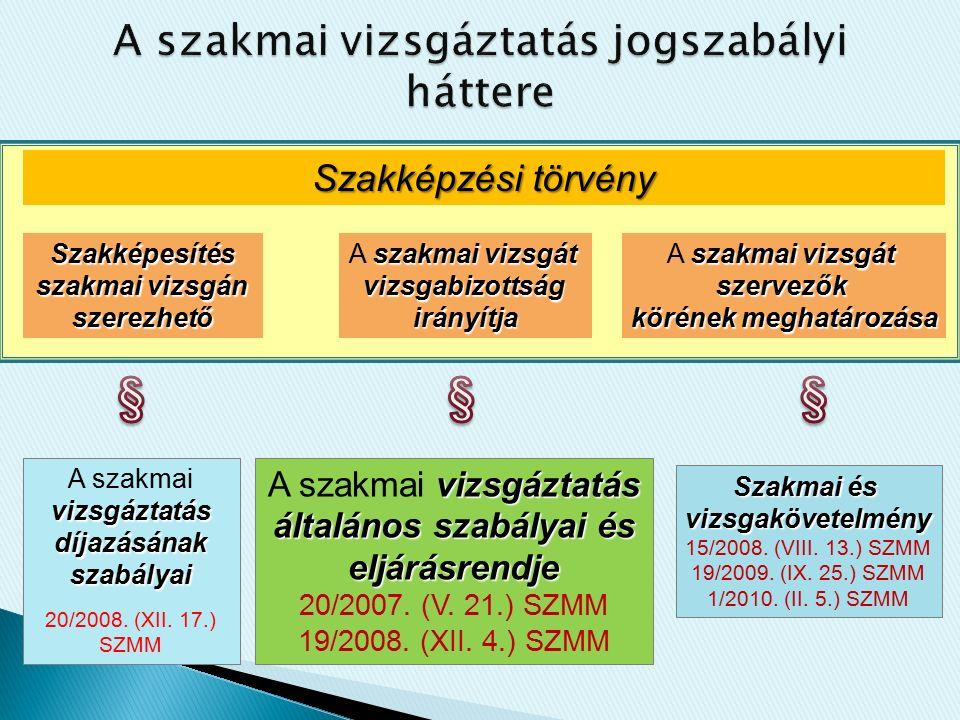 Szakképzési törvény Szakképesítés szakmai vizsgán szerezhető szakmai vizsgát A szakmai vizsgátvizsgabizottságirányítja szervezők körének meghatározása Szakmai és vizsgakövetelmény 15/2008.