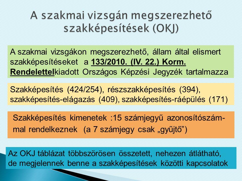 """Szakképesítés kimenetek :15 számjegyű azonosítószám- mal rendelkeznek (a 7 számjegy csak """"gyűjtő ) A szakmai vizsgákon megszerezhető, állam által elismert szakképesítéseket a 133/2010."""